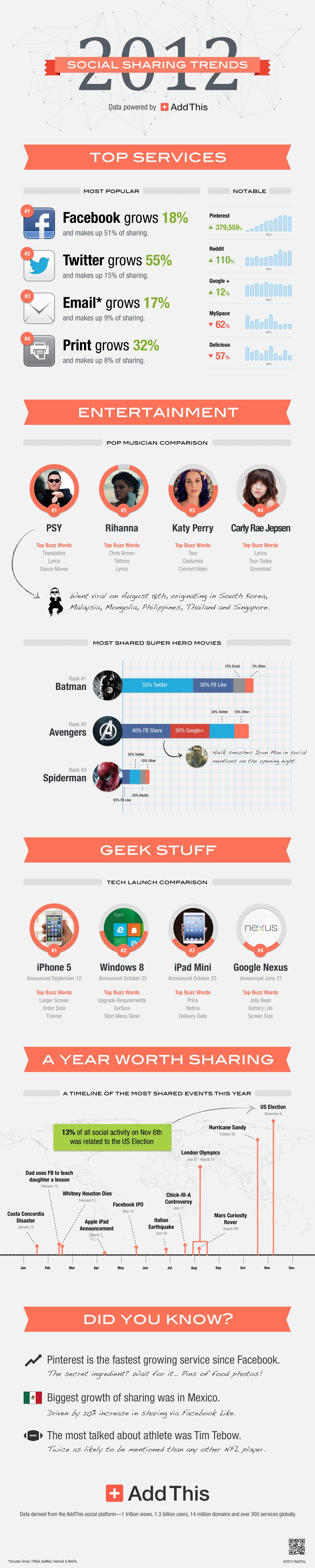 Infographie sur le partage via addThis (réseaux sociaux)