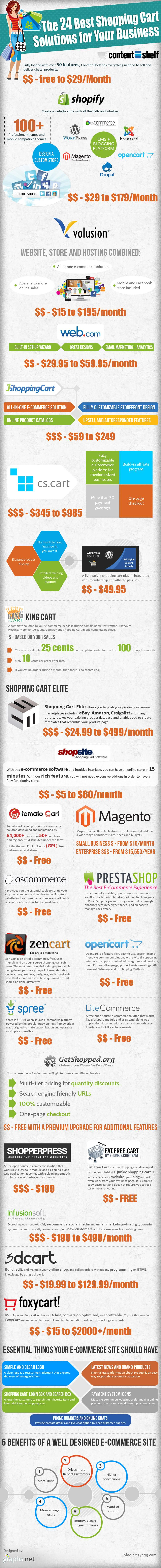 The-24-Best-Shopping-Cart-Solutions-for-Your-Business-2