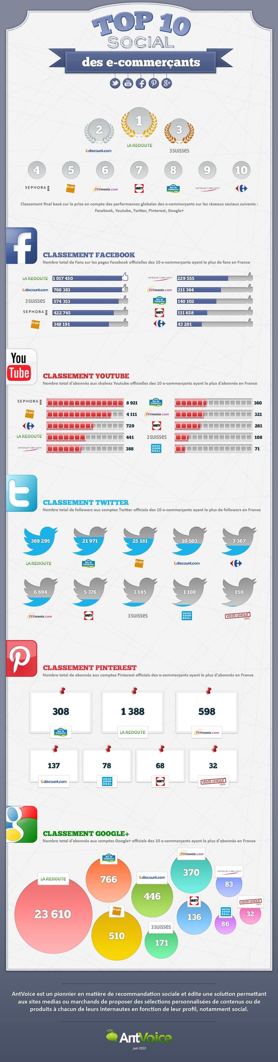 eewee-infographie-Classement-Social-E-commerçants