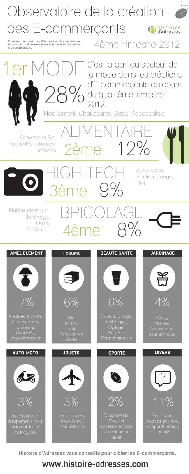 eewee-infographie-soldes-ecommerce