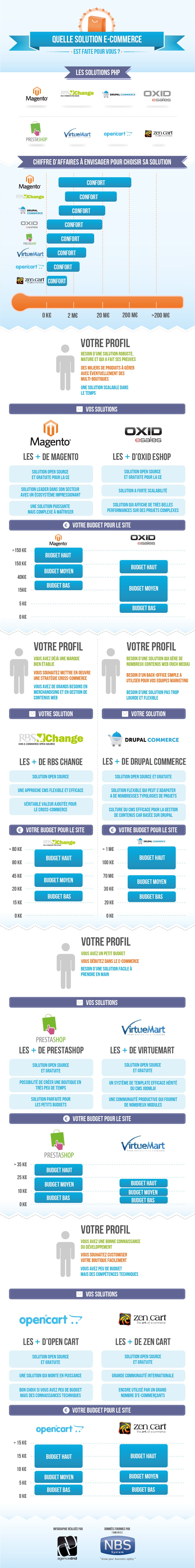 infographie-PHP-ecommerce-open-source