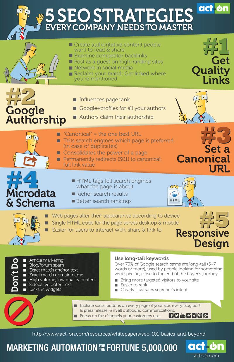 infographie 5 strategies seo à connaitre