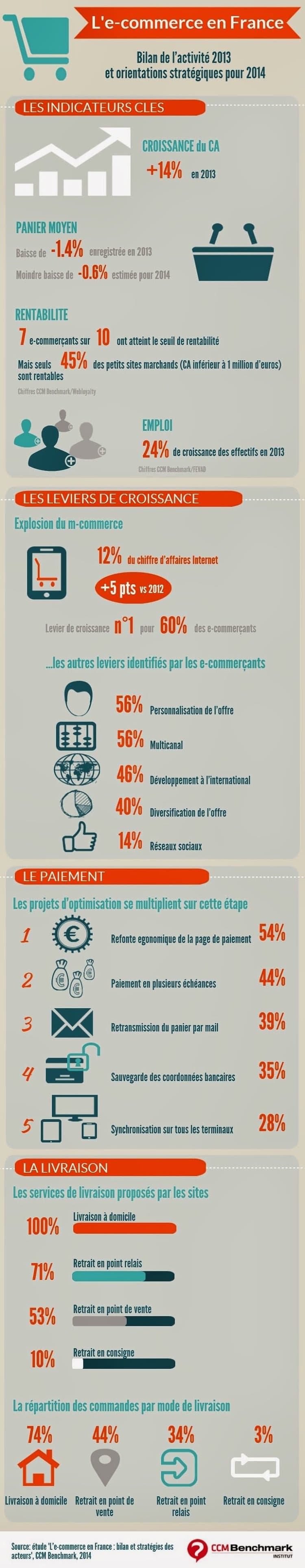 infographie-ecommerce-france