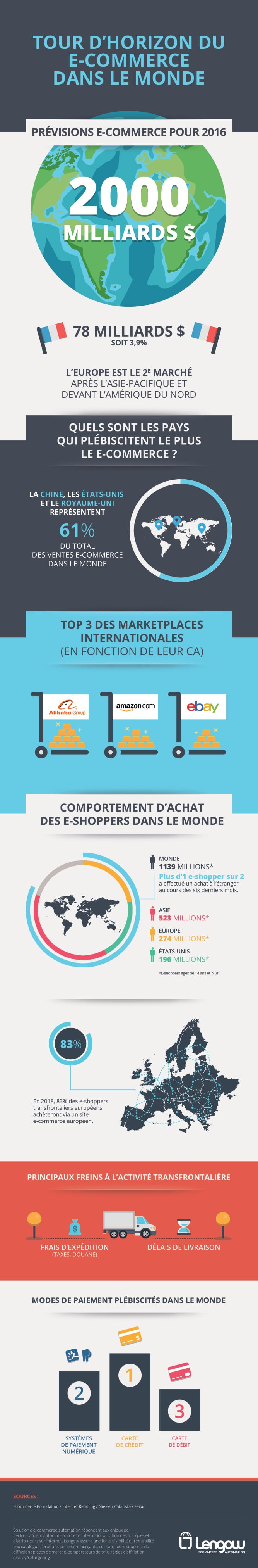 infographie_ecommerce_monde_2016
